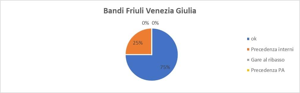 bandi friuli venezia giulia