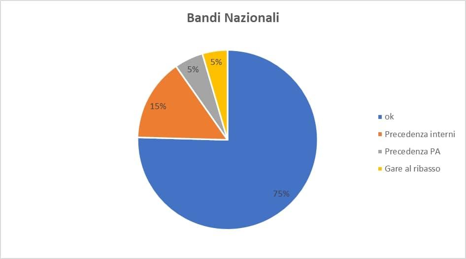 bandi nazionali